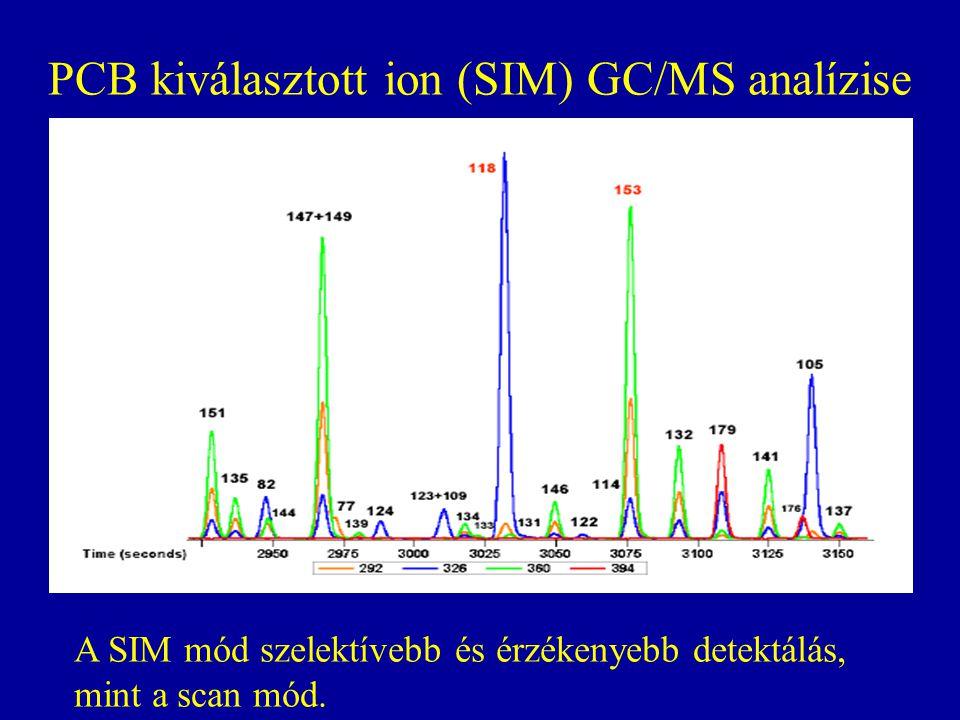 PCB kiválasztott ion (SIM) GC/MS analízise A SIM mód szelektívebb és érzékenyebb detektálás, mint a scan mód.