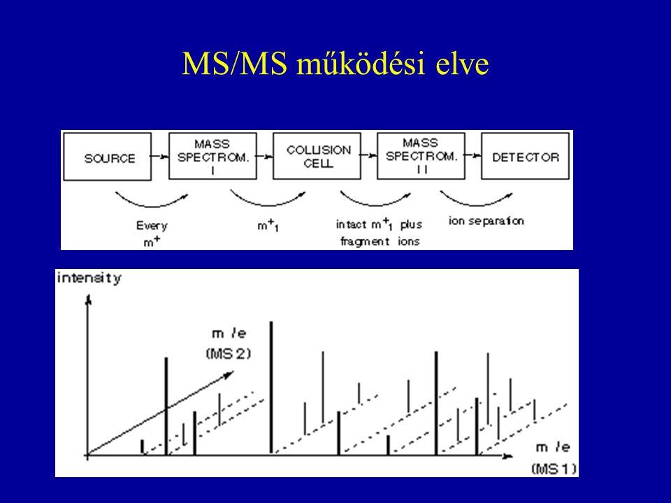 MS/MS működési elve