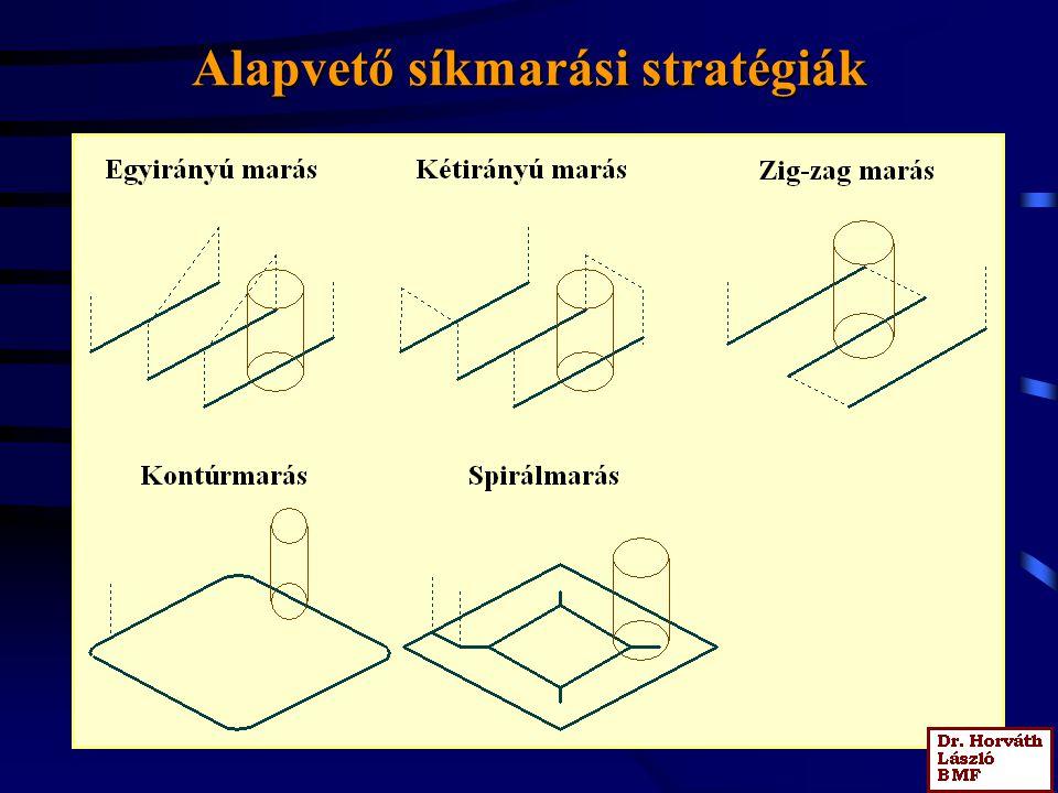 Alapvető síkmarási stratégiák