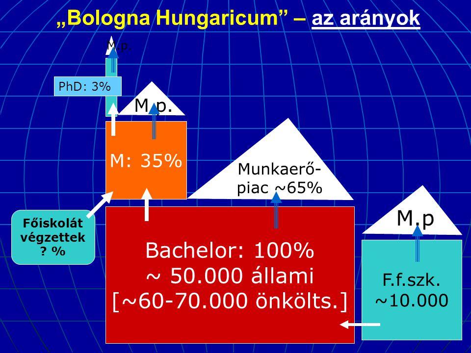 """""""Bologna Hungaricum"""" – az arányok Bachelor: 100% ~ 50.000 állami [~60-70.000 önkölts.] M: 35% Munkaerő- piac ~65% M.p. PhD: 3% F.f.szk. ~10.000 M.p M."""