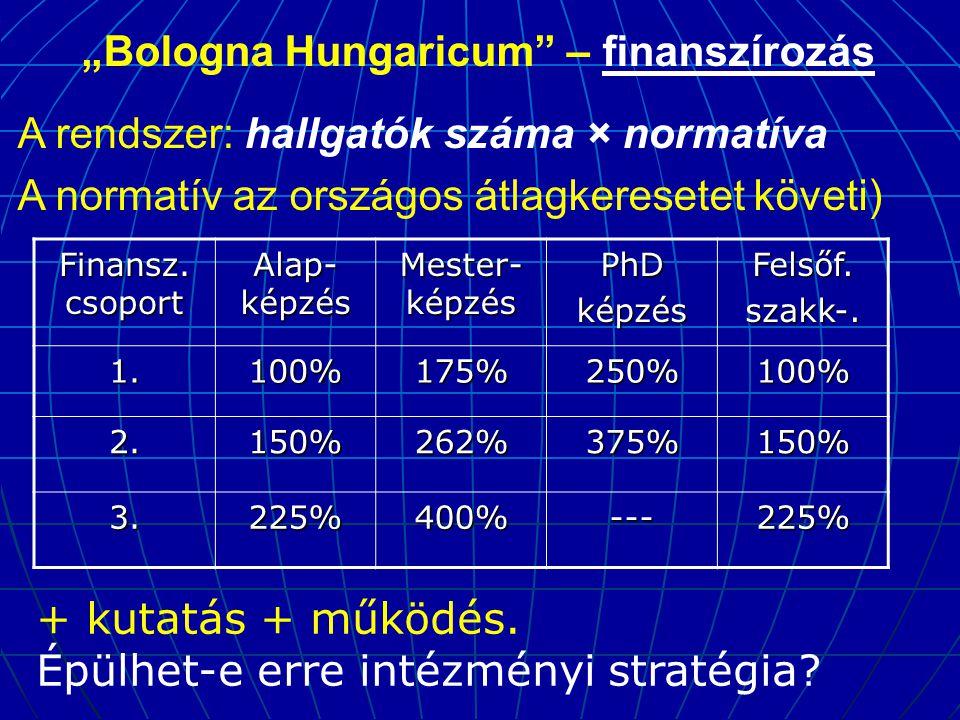 """""""Bologna Hungaricum – finanszírozás A rendszer: hallgatók száma × normatíva A normatív az országos átlagkeresetet követi) Finansz."""