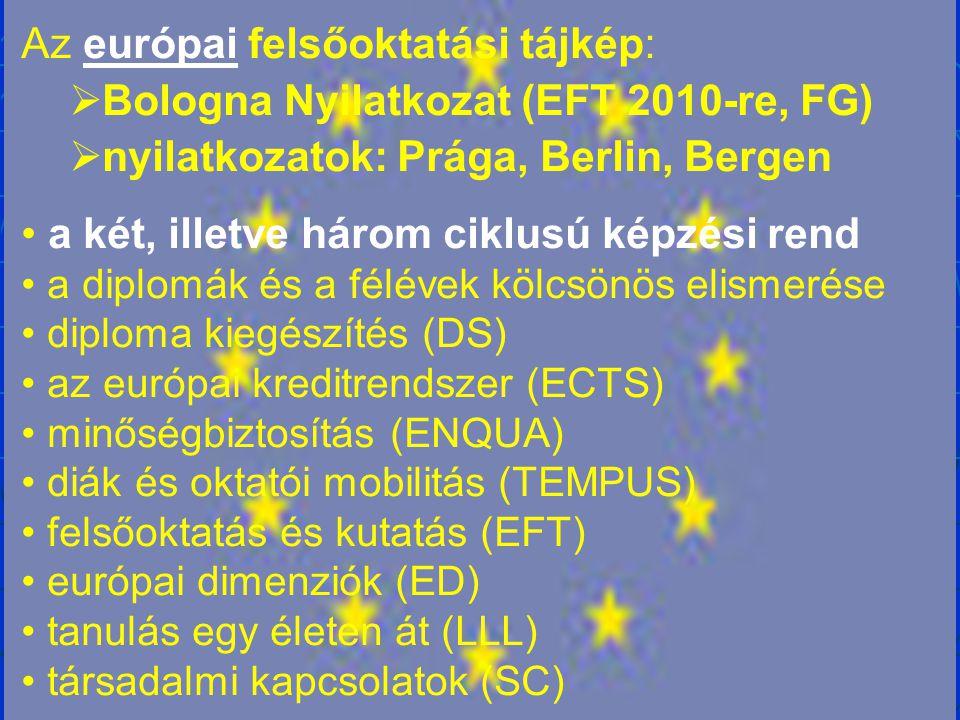 Az európai felsőoktatási tájkép:  Bologna Nyilatkozat (EFT 2010-re, FG)  nyilatkozatok: Prága, Berlin, Bergen a két, illetve három ciklusú képzési rend a diplomák és a félévek kölcsönös elismerése diploma kiegészítés (DS) az európai kreditrendszer (ECTS) minőségbiztosítás (ENQUA) diák és oktatói mobilitás (TEMPUS) felsőoktatás és kutatás (EFT) európai dimenziók (ED) tanulás egy életen át (LLL) társadalmi kapcsolatok (SC)