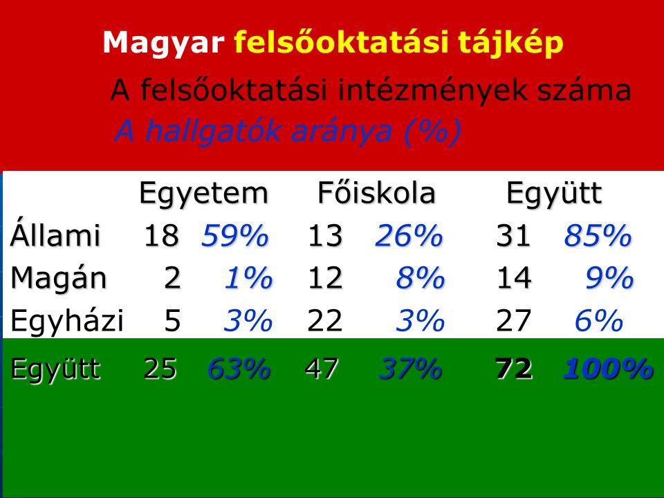 Magyar felsőoktatási tájkép A felsőoktatási intézmények száma A hallgatók aránya (%) Egyetem Főiskola Együtt Egyetem Főiskola Együtt Állami18 59% 13 26% 31 85% Magán 2 1% 12 8% 14 9% Egyházi 5 3% 22 3% 27 6% Együtt25 63% 47 37% 72 100%
