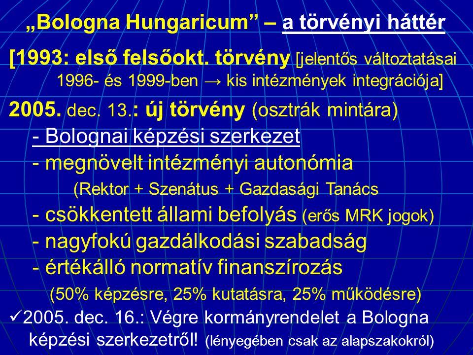 """""""Bologna Hungaricum"""" – a törvényi háttér [1993: első felsőokt. törvény [jelentős változtatásai 1996- és 1999-ben → kis intézmények integrációja] 2005."""