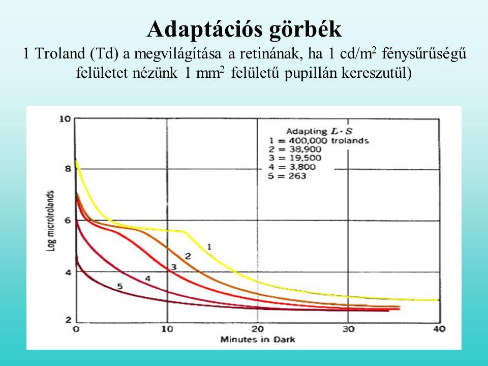 Adaptációs görbék 1 Troland (Td) a megvilágítása a retinának, ha 1 cd/m 2 fénysűrűségű felületet nézünk 1 mm 2 felületű pupillán kereszutül)