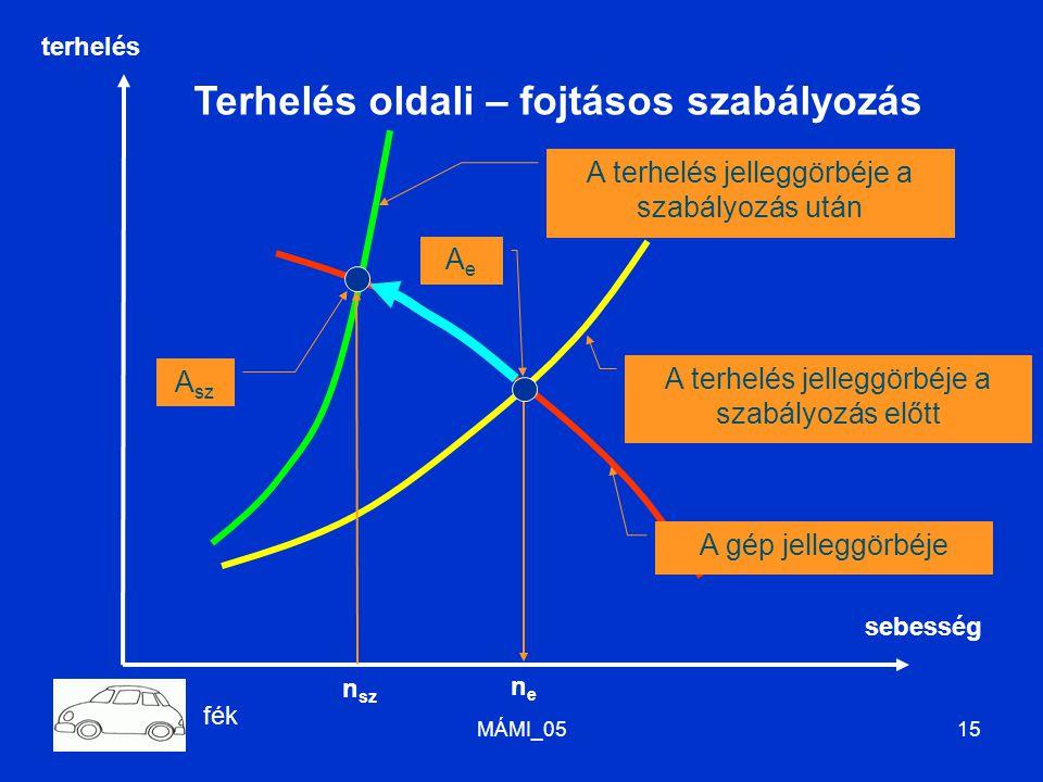 MÁMI_0515 AeAe A gép jelleggörbéje A sz A terhelés jelleggörbéje a szabályozás után A terhelés jelleggörbéje a szabályozás előtt Terhelés oldali – fojtásos szabályozás nene n sz terhelés sebesség fék