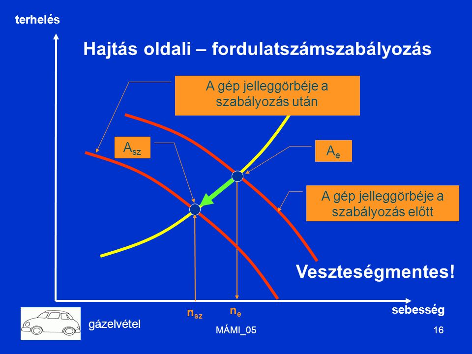 MÁMI_0516 AeAe A gép jelleggörbéje a szabályozás előtt A sz A gép jelleggörbéje a szabályozás után Hajtás oldali – fordulatszámszabályozás nene n sz V