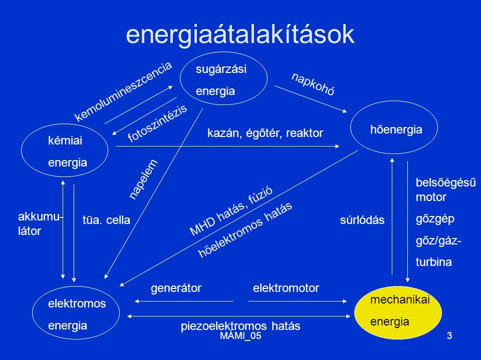 MÁMI_053 energiaátalakítások kémiai energia sugárzási energia hőenergia mechanikai energia elektromos energia súrlódás belsőégésű motor gőzgép gőz/gáz- turbina napkohó kazán, égőtér, reaktor kemolumineszcencia fotoszintézis tüa.