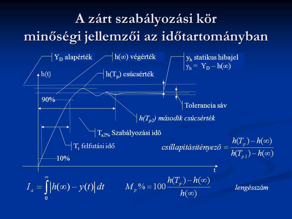 A zárt szabályozási kör minőségi jellemzői az időtartományban y h statikus hibajel y h = Y D – h(∞) Tolerancia sáv T a2% Szabályozási idő Y D alapérték h(∞) végérték h(T p ) csúcsérték T r felfutási idő 10% 90% h(T p2 ) második csúcsérték t lengésszám h(t)