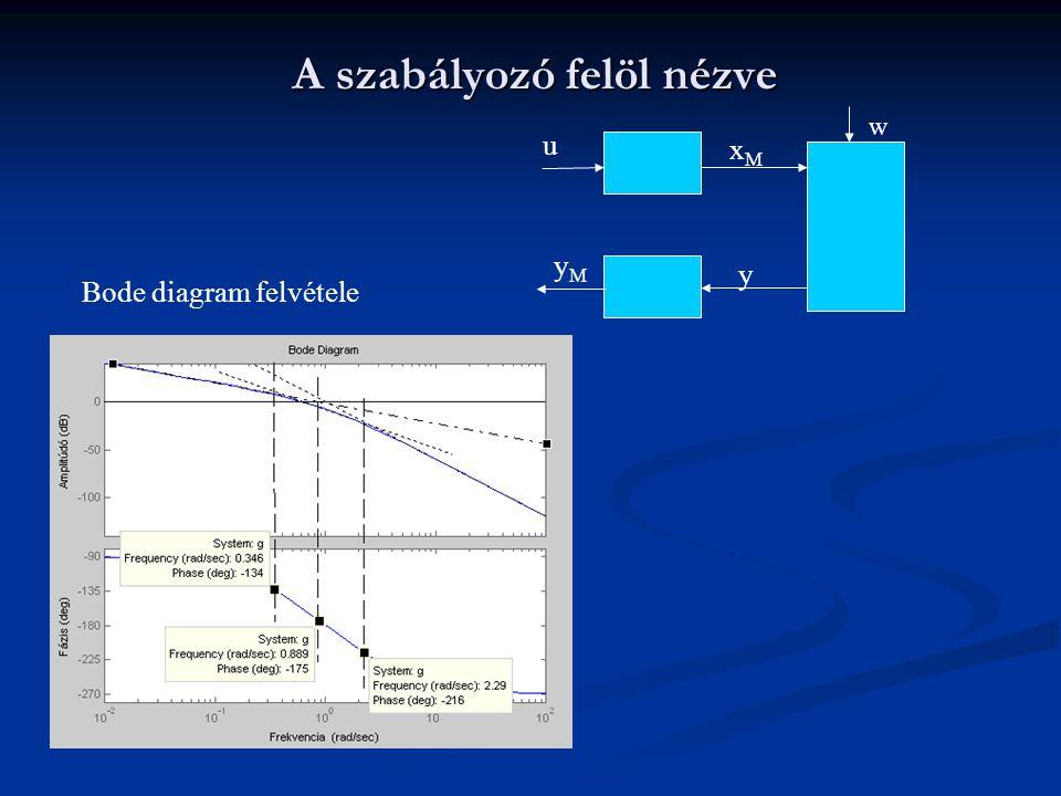 A szabályozó felöl nézve u yMyM y xMxM Bode diagram felvétele w
