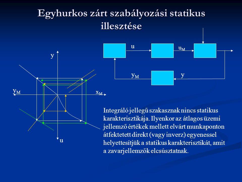 Egyhurkos zárt szabályozási statikus illesztése y xMxM u yMyM y uMuM u yMyM Integráló jellegű szakasznak nincs statikus karakterisztikája.
