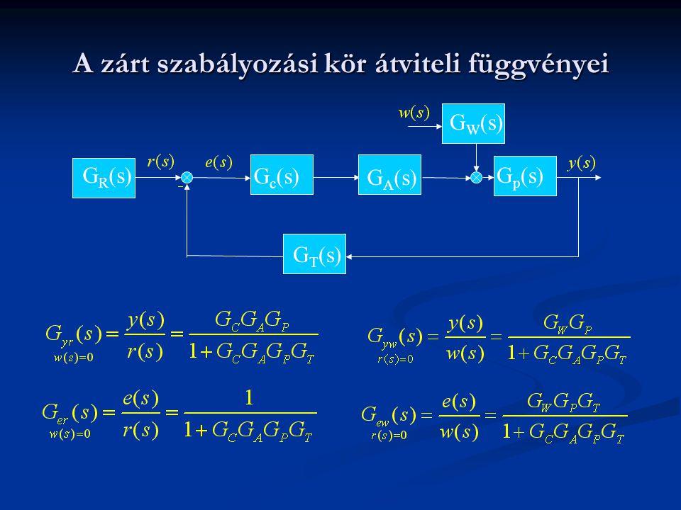 A zárt szabályozási kör átviteli függvényei G p (s)G R (s) G W (s) G A (s) G c (s) G T (s)