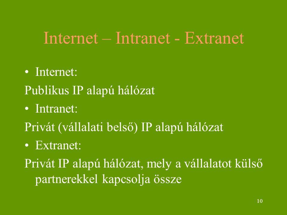 10 Internet – Intranet - Extranet Internet: Publikus IP alapú hálózat Intranet: Privát (vállalati belső) IP alapú hálózat Extranet: Privát IP alapú hálózat, mely a vállalatot külső partnerekkel kapcsolja össze