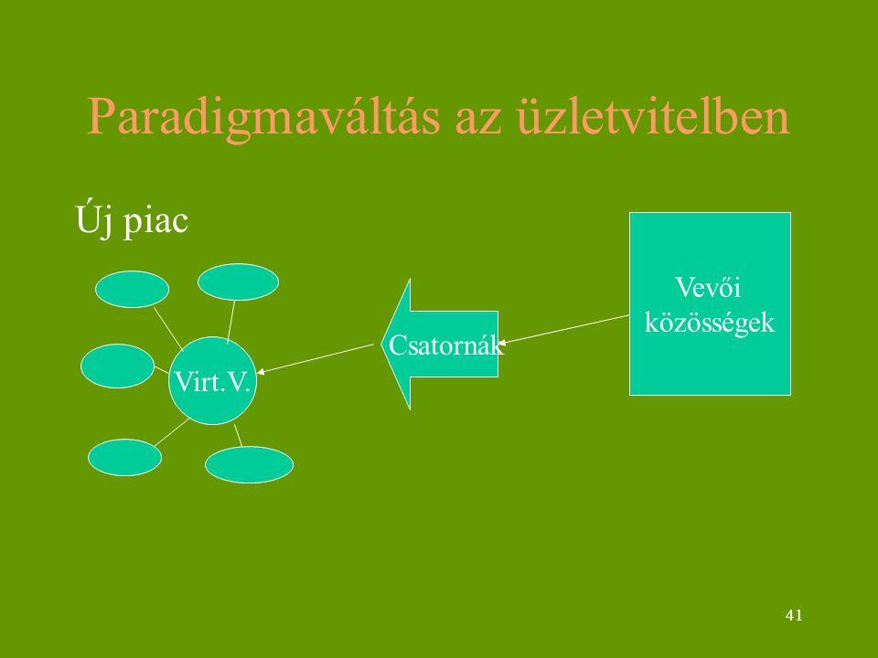 41 Paradigmaváltás az üzletvitelben Új piac Virt.V. Csatornák Vevői közösségek