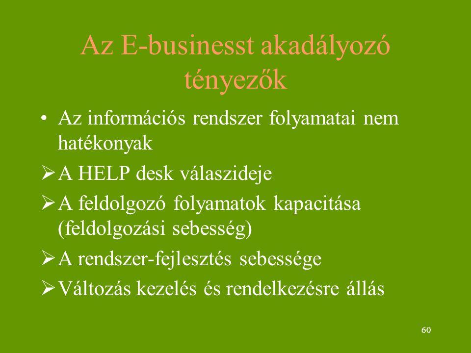 60 Az E-businesst akadályozó tényezők Az információs rendszer folyamatai nem hatékonyak  A HELP desk válaszideje  A feldolgozó folyamatok kapacitása (feldolgozási sebesség)  A rendszer-fejlesztés sebessége  Változás kezelés és rendelkezésre állás