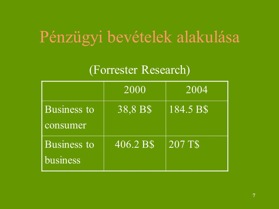 7 Pénzügyi bevételek alakulása (Forrester Research) 20002004 Business to consumer 38,8 B$184.5 B$ Business to business 406.2 B$207 T$