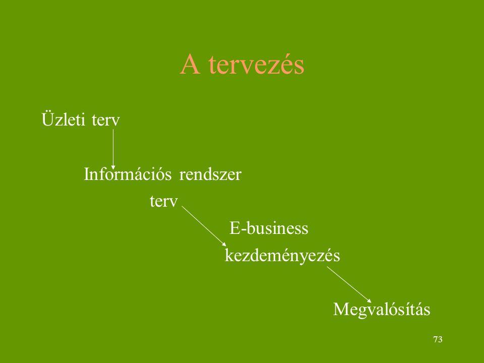 73 A tervezés Üzleti terv Információs rendszer terv E-business kezdeményezés Megvalósítás