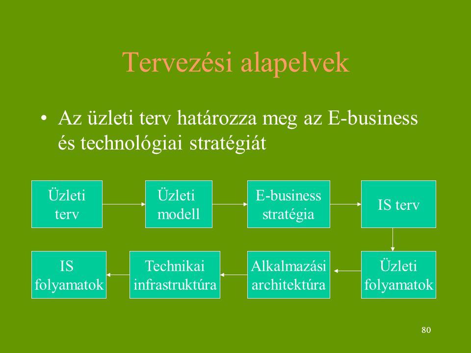 80 Tervezési alapelvek Az üzleti terv határozza meg az E-business és technológiai stratégiát Üzleti terv IS folyamatok Üzleti modell Üzleti folyamatok Alkalmazási architektúra Technikai infrastruktúra IS terv E-business stratégia