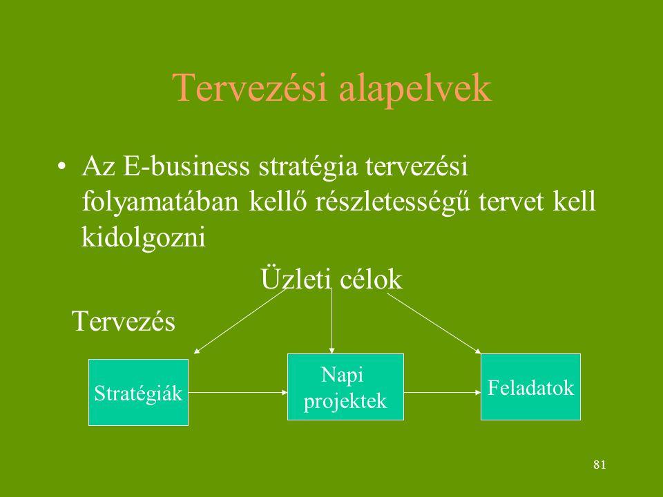 81 Tervezési alapelvek Az E-business stratégia tervezési folyamatában kellő részletességű tervet kell kidolgozni Üzleti célok Tervezés Stratégiák Napi projektek Feladatok