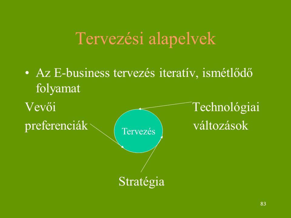 83 Tervezési alapelvek Az E-business tervezés iteratív, ismétlődő folyamat Vevői Technológiai preferenciák változások Stratégia Tervezés