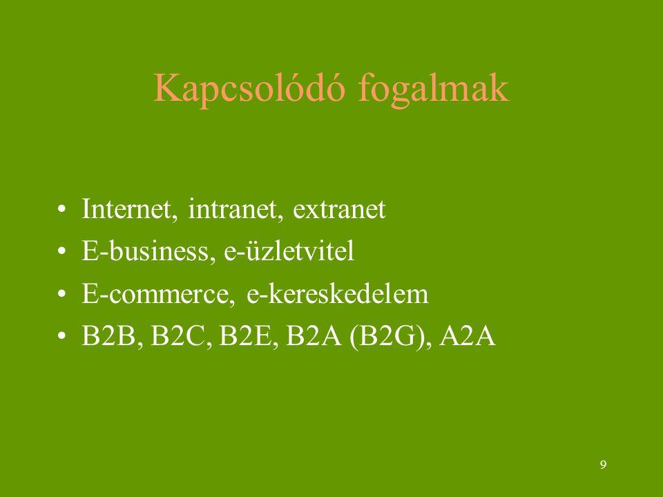 9 Kapcsolódó fogalmak Internet, intranet, extranet E-business, e-üzletvitel E-commerce, e-kereskedelem B2B, B2C, B2E, B2A (B2G), A2A
