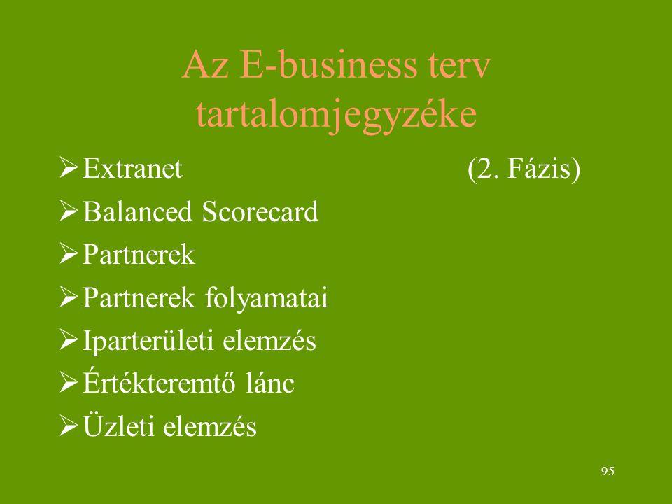 95 Az E-business terv tartalomjegyzéke  Extranet (2. Fázis)  Balanced Scorecard  Partnerek  Partnerek folyamatai  Iparterületi elemzés  Értékter