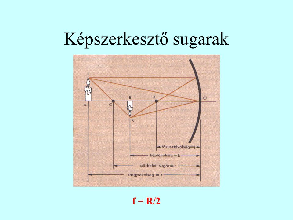 Képszerkesztő sugarak f = R/2