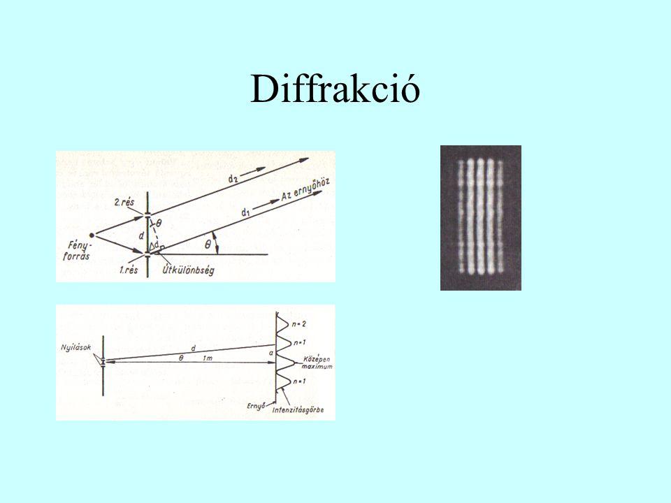 Fény diffrakciója optikai résen Fény diffrakciója optikai rácson