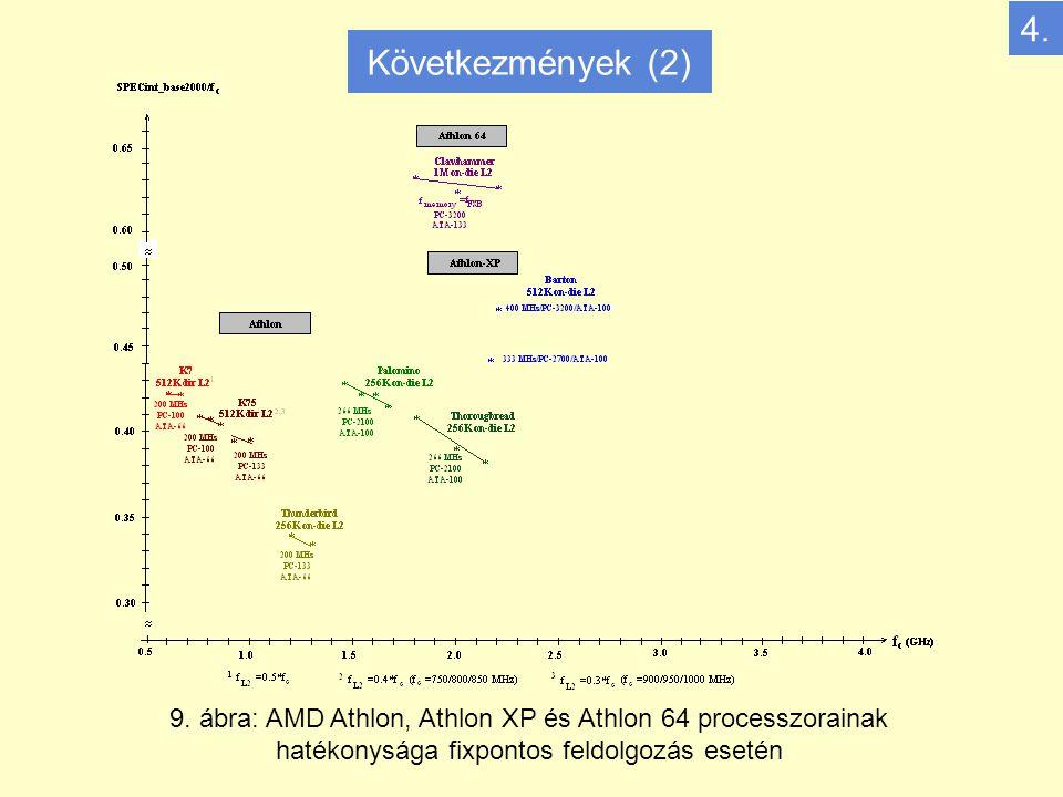 9. ábra: AMD Athlon, Athlon XP és Athlon 64 processzorainak hatékonysága fixpontos feldolgozás esetén 4. Következmények (2)