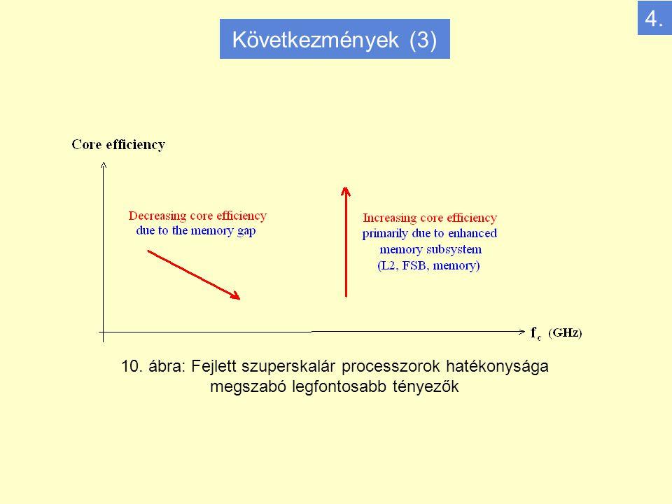 10. ábra: Fejlett szuperskalár processzorok hatékonysága megszabó legfontosabb tényezők 4.
