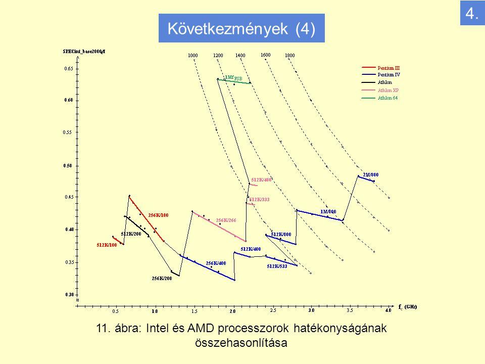 11. ábra: Intel és AMD processzorok hatékonyságának összehasonlítása 4. Következmények (4)