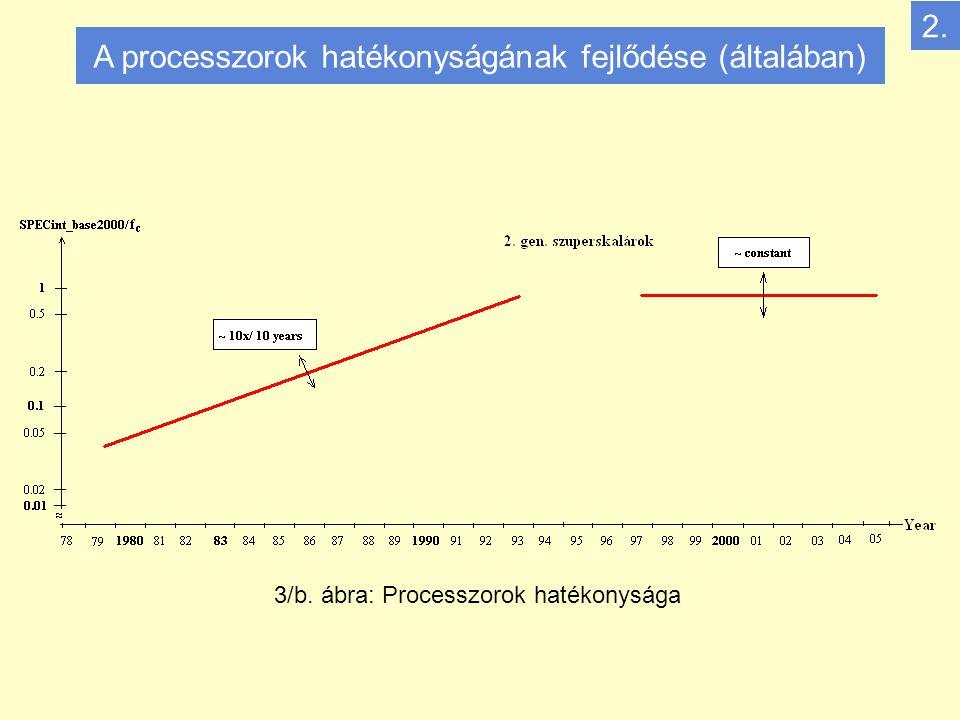 A processzorok hatékonyságának fejlődése (általában) 3/b. ábra: Processzorok hatékonysága 2.
