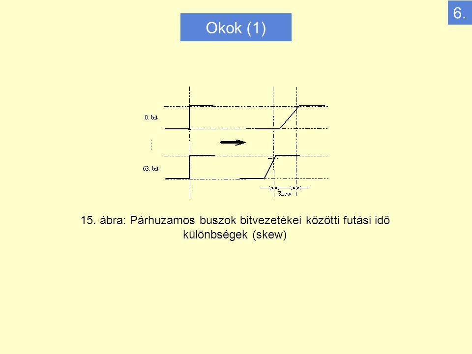 Okok (1) 15. ábra: Párhuzamos buszok bitvezetékei közötti futási idő különbségek (skew) 6.