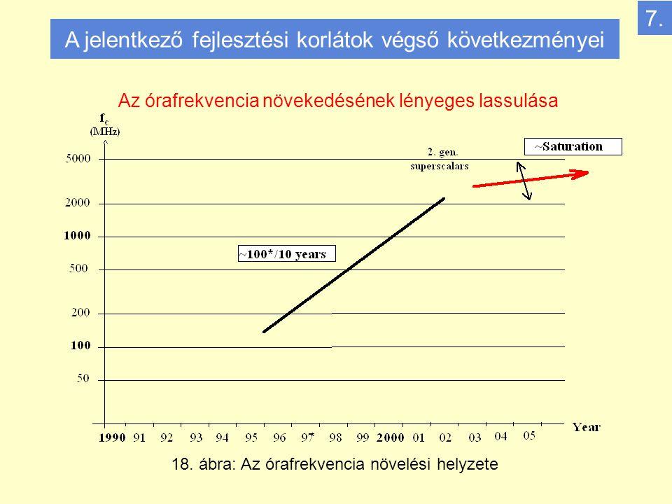 A jelentkező fejlesztési korlátok végső következményei 7.