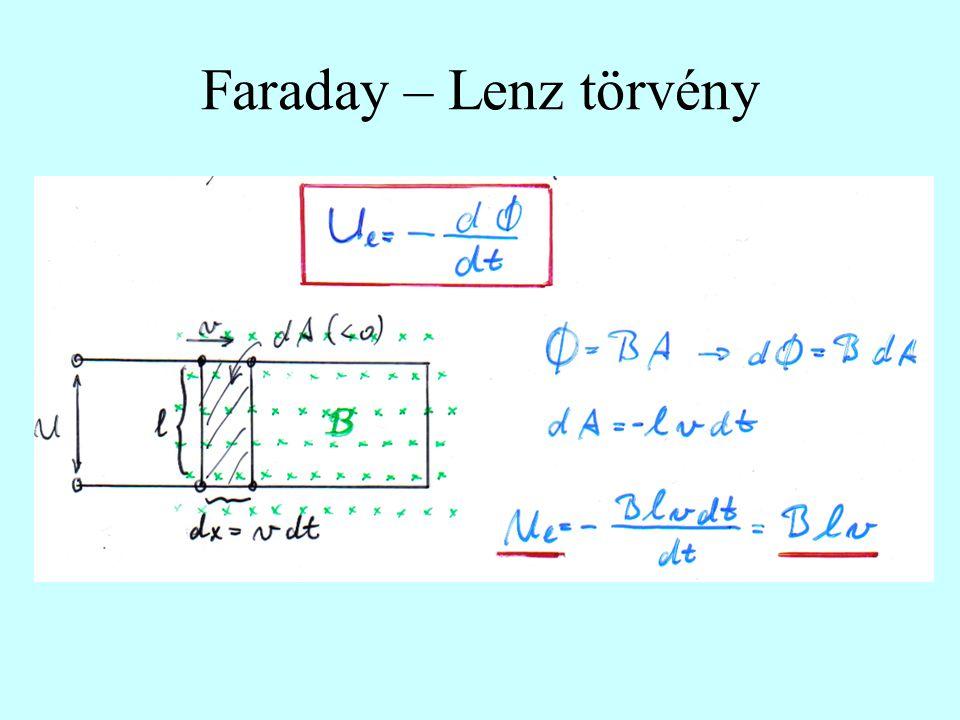 Faraday – Lenz törvény