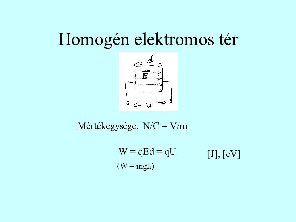 Homogén elektromos tér W = qEd = qU Mértékegysége: N/C = V/m [J], [eV] (W = mgh)