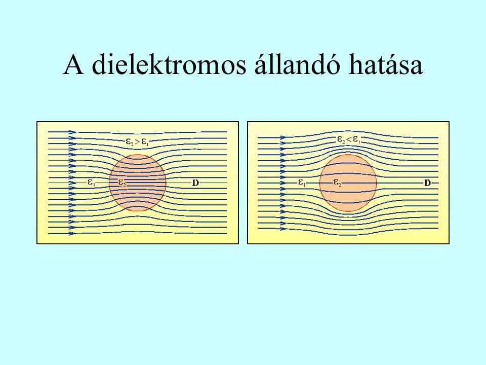 A dielektromos állandó hatása