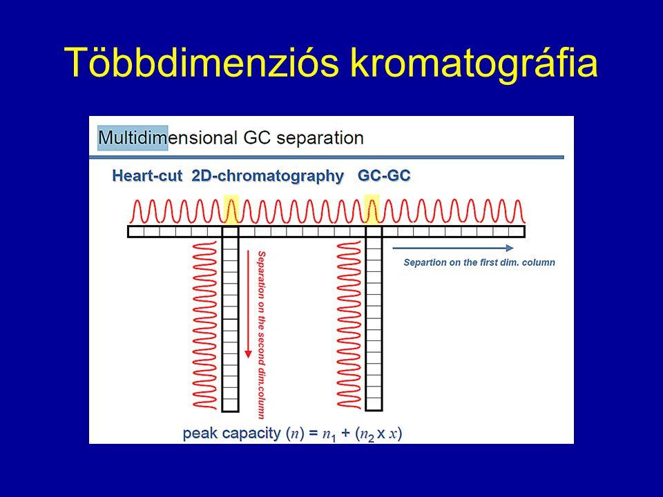 Elektospray ionizáció (ESI) elve