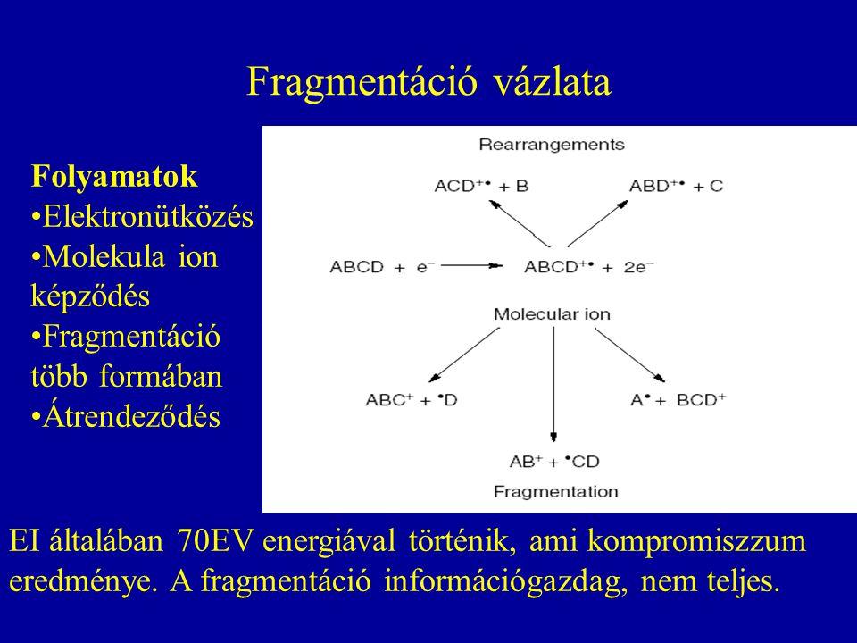Fragmentáció vázlata Folyamatok Elektronütközés Molekula ion képződés Fragmentáció több formában Átrendeződés EI általában 70EV energiával történik, ami kompromiszzum eredménye.