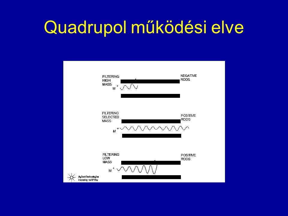 Quadrupol működési elve