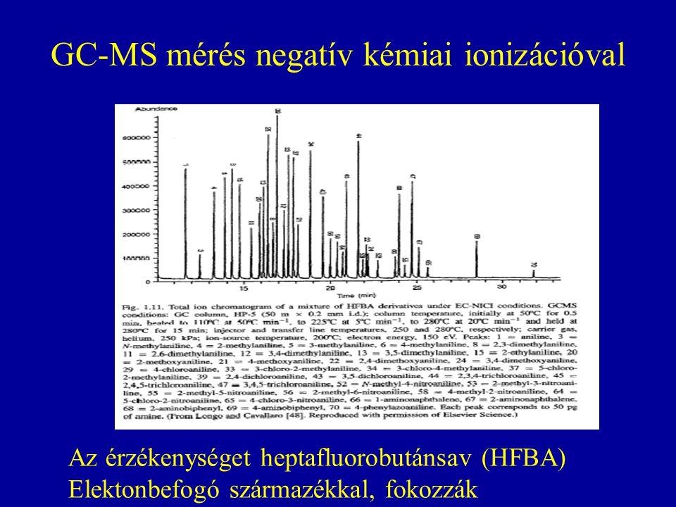 GC-MS mérés negatív kémiai ionizációval Az érzékenységet heptafluorobutánsav (HFBA) Elektonbefogó származékkal, fokozzák
