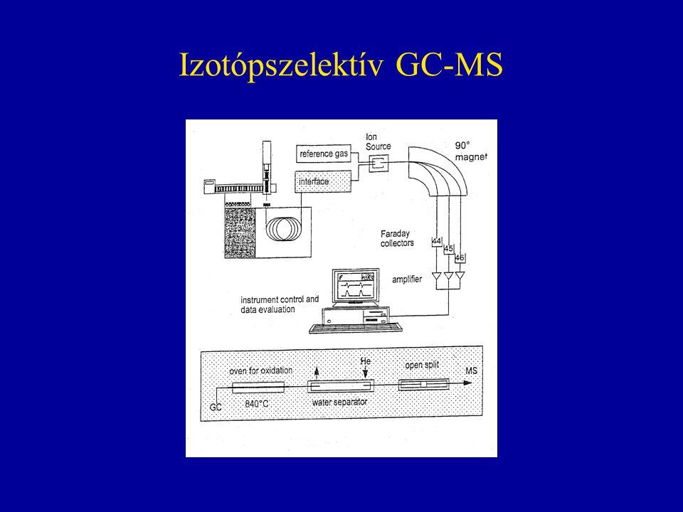 Izotópszelektív GC-MS