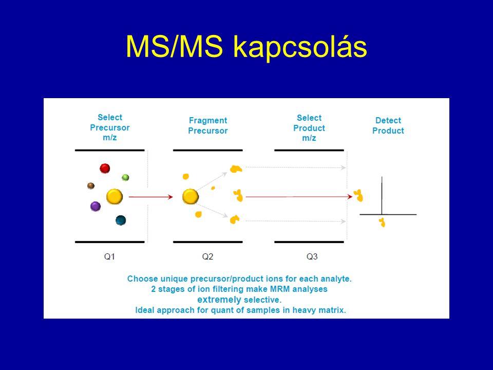MS/MS kapcsolás