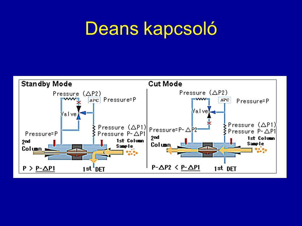 Ion csapda MS Az ionokat parkoló pályán gyűjti és csak időnként engedi a detektorra.