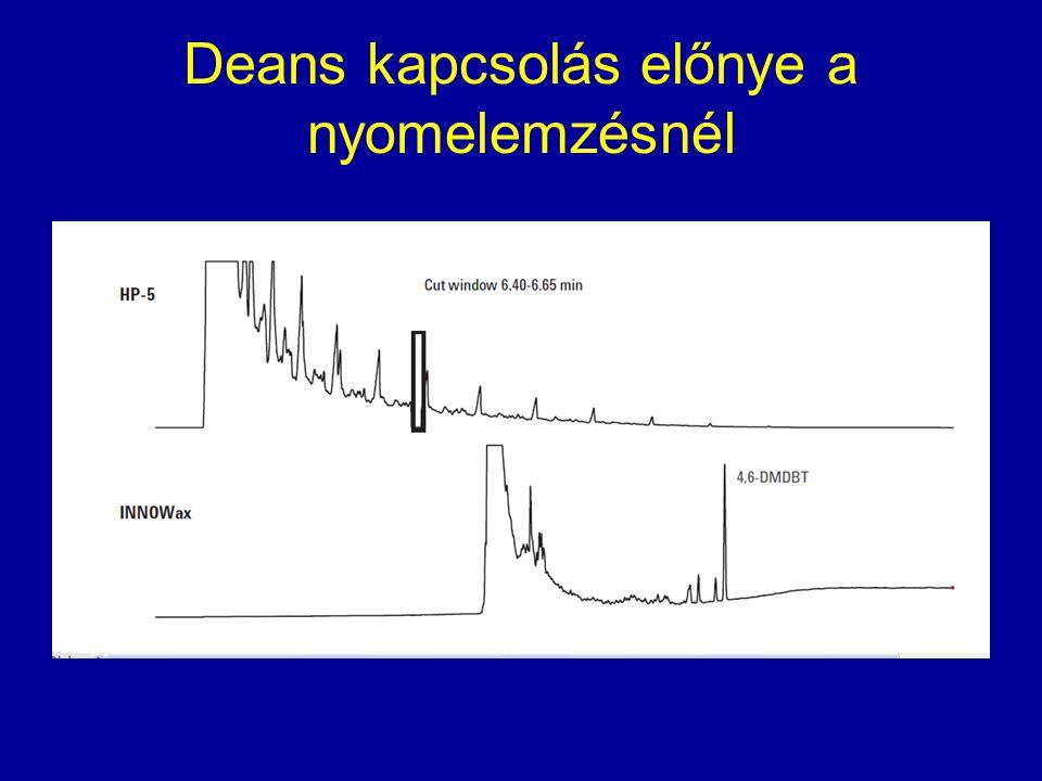 HPLC/MS elektrospray ionizációval