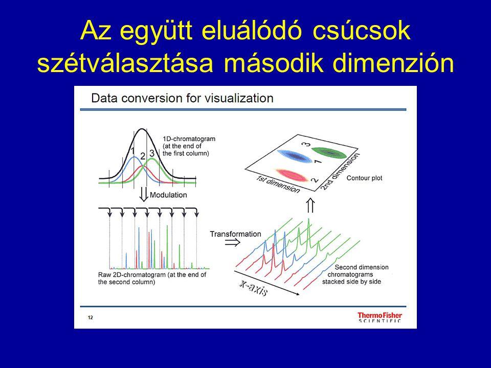 Totál ionkromatogram (TIC) és szelektált ion monitorozó (SIM) mód összehasonlítása A SIM több nagyságrenddel érzékenyebb mint a TIC.