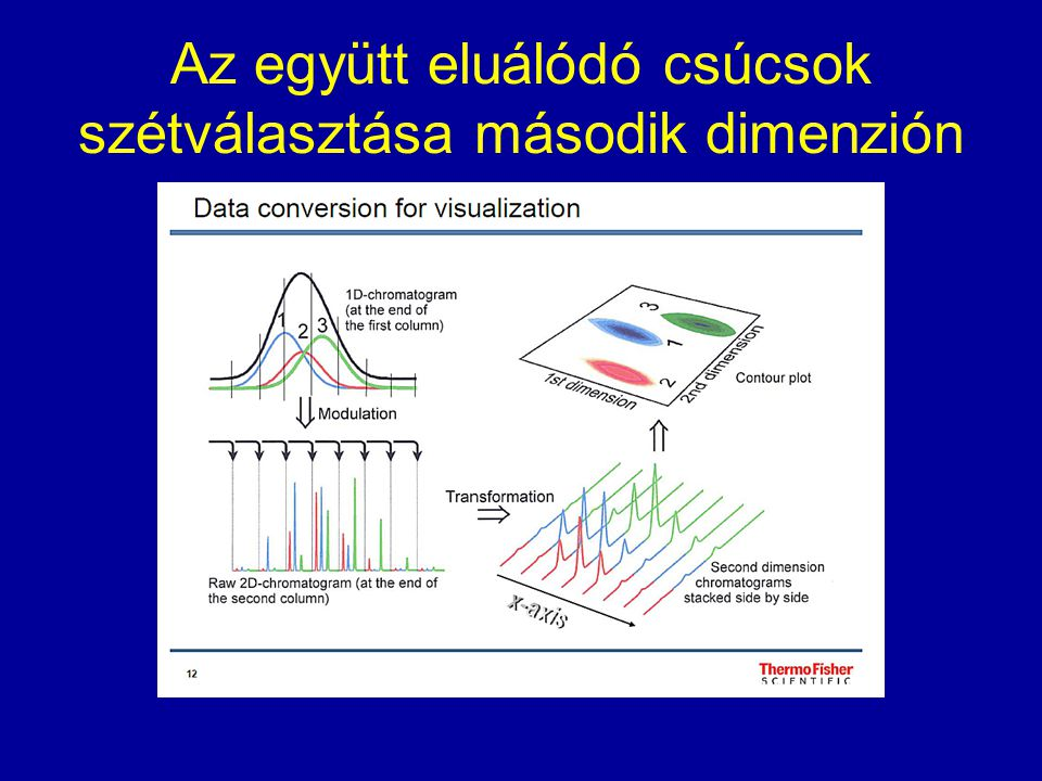 F 1 = 1.0 ml min -1 F 2 = 20.0 ml min -1 Modulation of a Pentane Peak Peak widths near the theoretical limit are observed