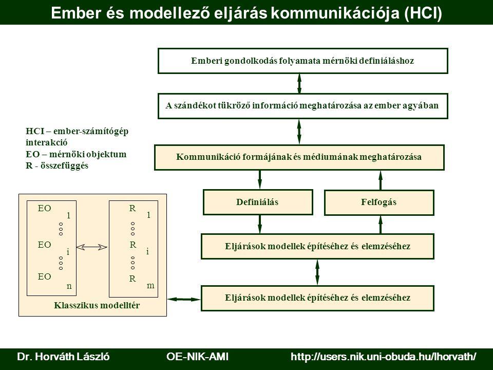Ember és modellező eljárás kommunikációja (HCI) Emberi gondolkodás folyamata mérnöki definiáláshoz A szándékot tükröző információ meghatározása az emb