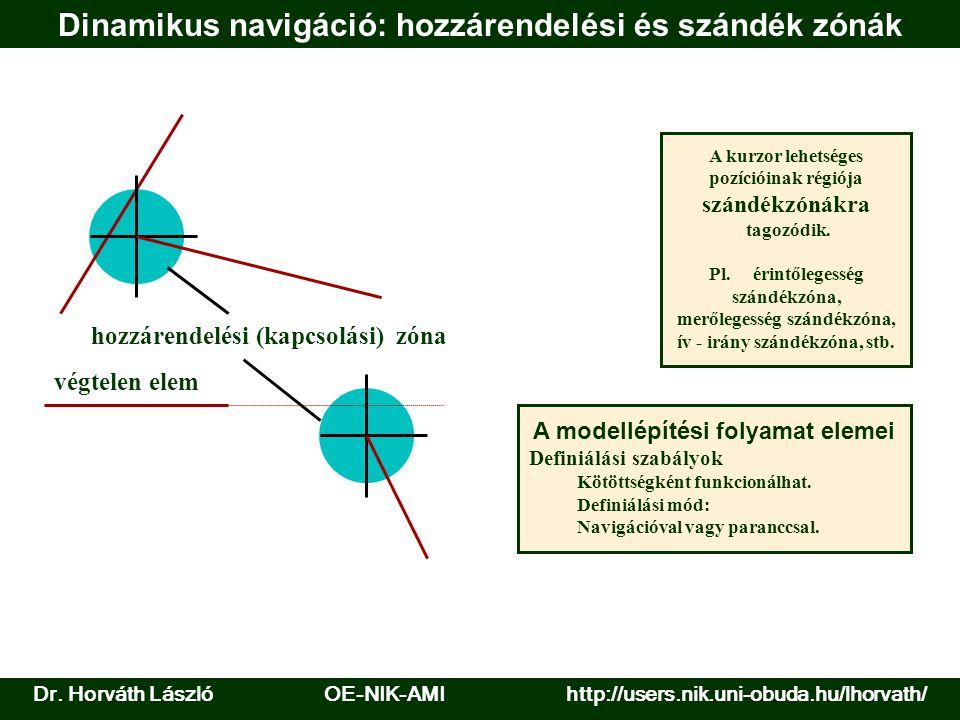 Dinamikus navigáció: hozzárendelési és szándék zónák hozzárendelési (kapcsolási) zóna végtelen elem A kurzor lehetséges pozícióinak régiója szándékzón