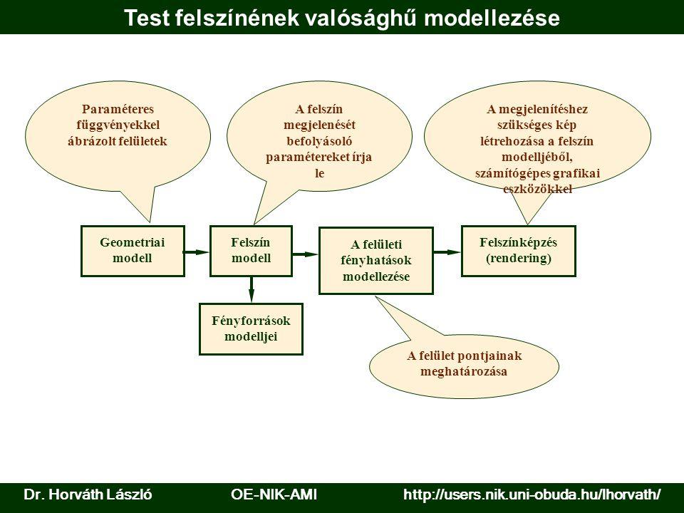 Test felszínének valósághű modellezése Geometriai modell Felszín modell Felszínképzés (rendering) Fényforrások modelljei A megjelenítéshez szükséges k